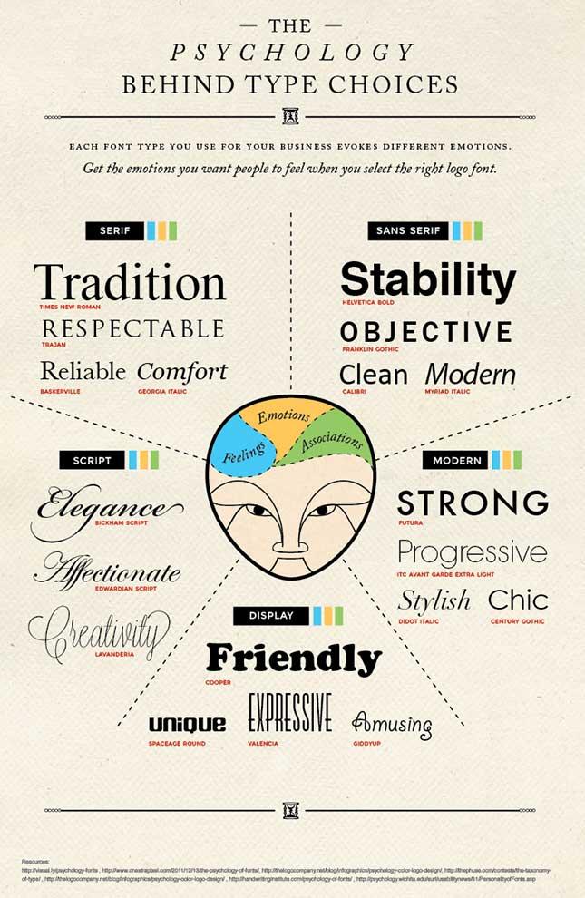 psychology of font style design
