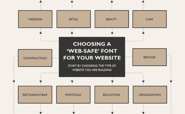 font style design decision map