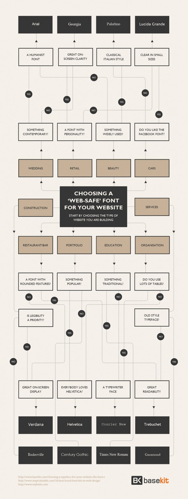 how to choose a typography
