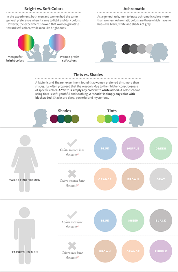 color influence on gender