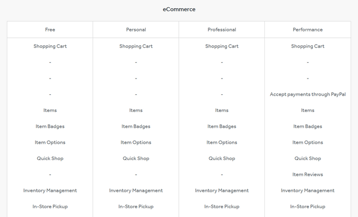 weebly ecommerce plan features list