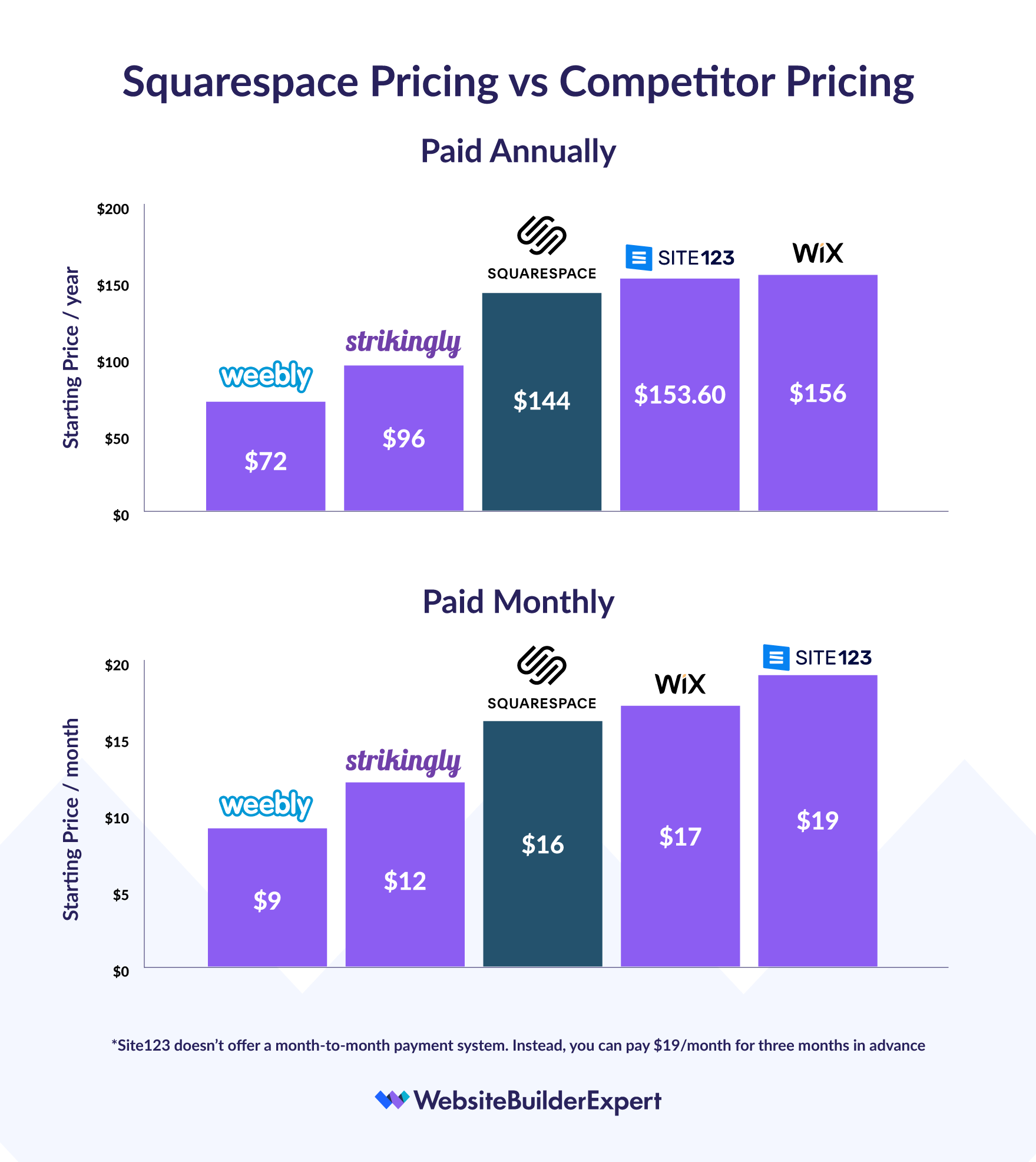squarespace pricing comparison graph