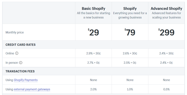 shopify reviews pricing transaction fees