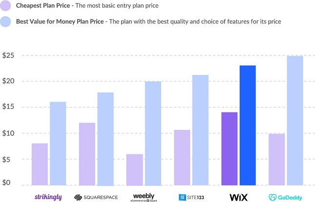 wix pricing vs competitor pricing