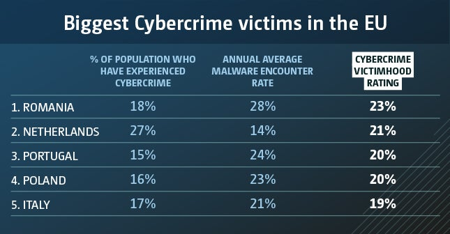 eu cybercrime biggest victims