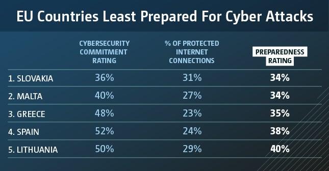 eu countries cybercrime least prepared