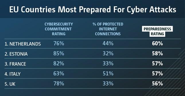 eu countries cybercrime most prepared