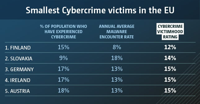 eu countries cybercrime smallest victims