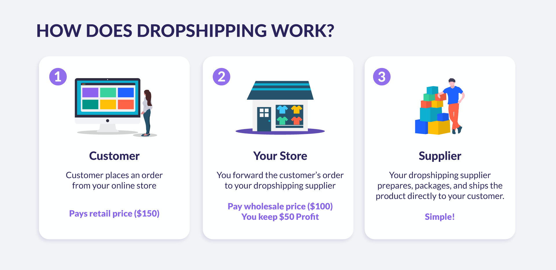 explanation of dropshipping