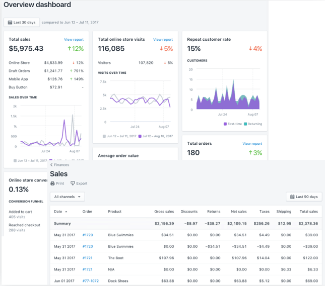 Shopify Analytics Overview