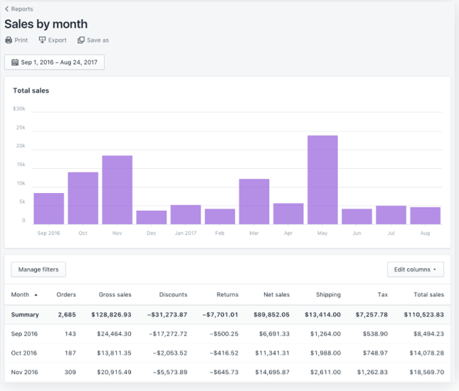 Shopify Sales Reports