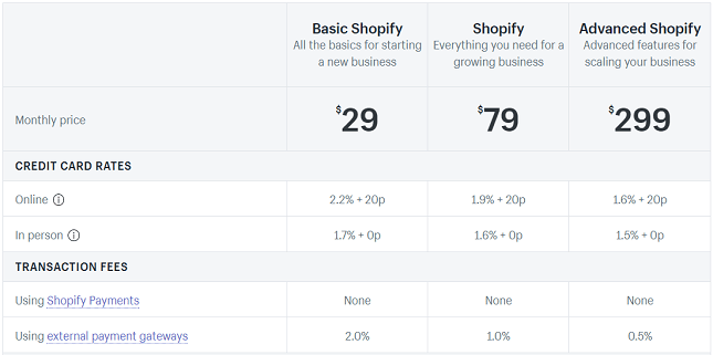 Shopify Plans Pricing