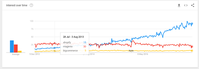 Shopify Plus Magento Google Trends