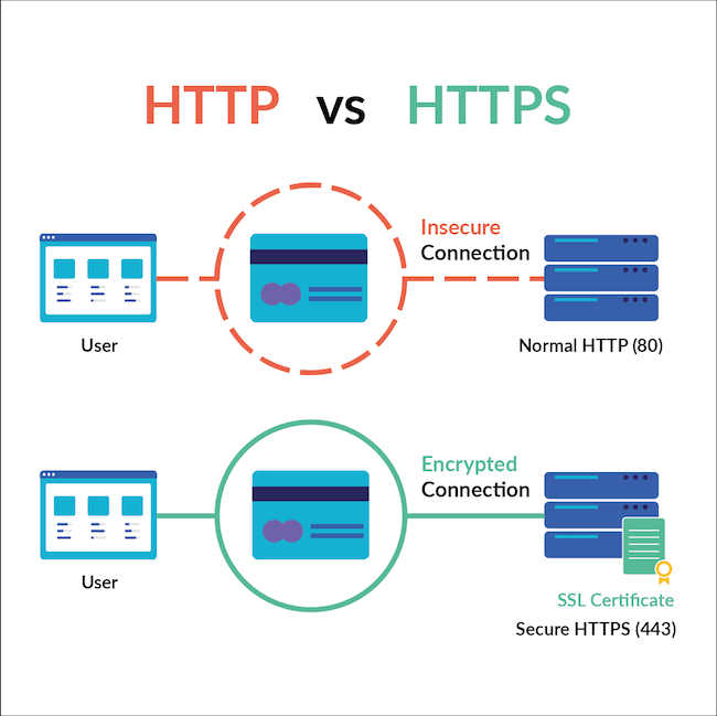 Diagram showing an Insecure connection vs encrypted connection
