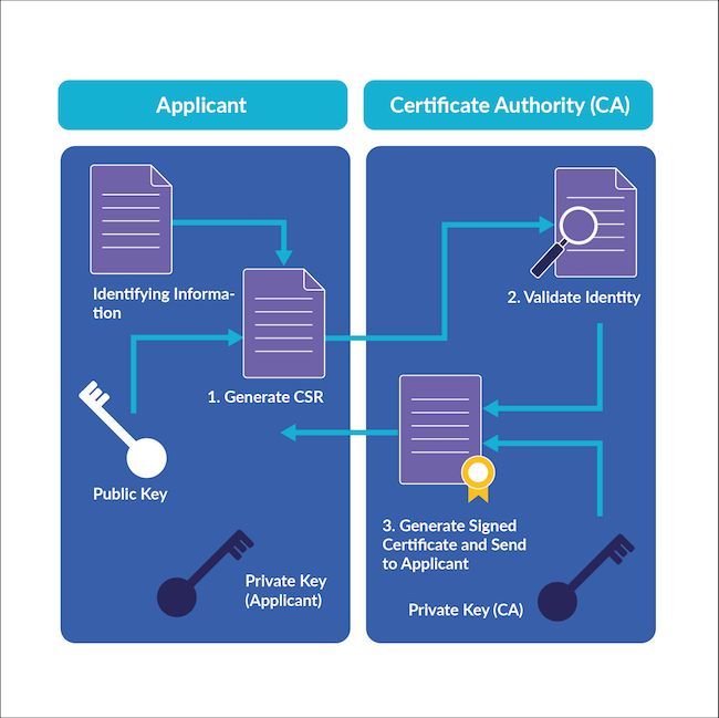 Certificate authority process