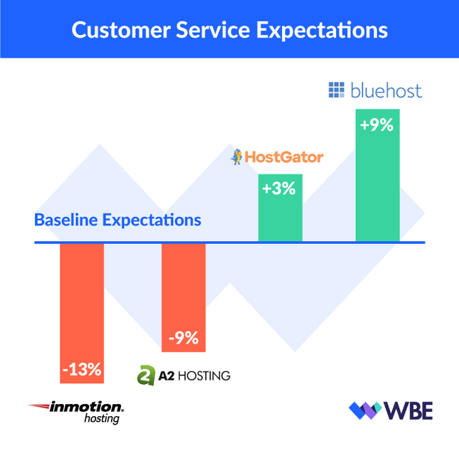 customer service expectations draft