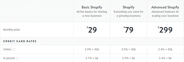 Cost of Shopify