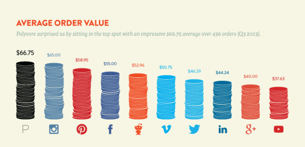 Average Order Value on Social Media