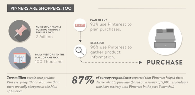 Buying and Pinning on Pinterest