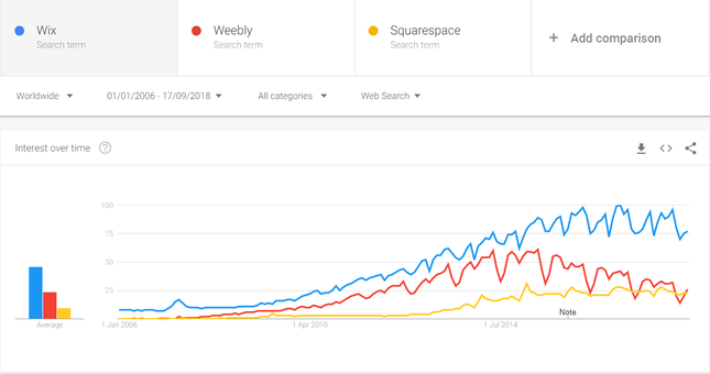 wix weebly squarespace trend graph