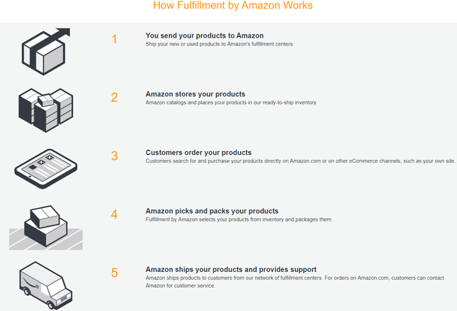 amazon selling fulfilled services by amazon