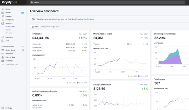 shopify plus analytics