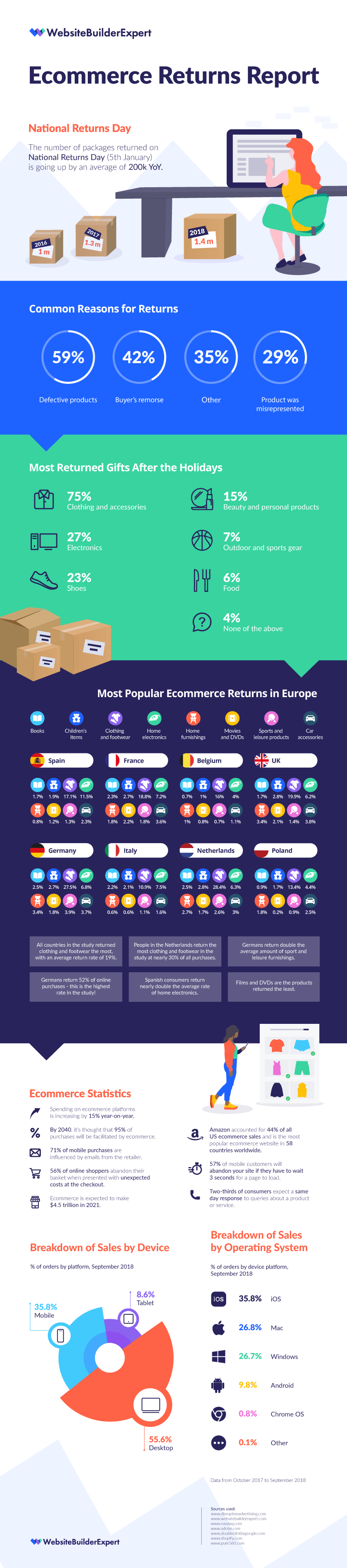 ecommerce return statistics