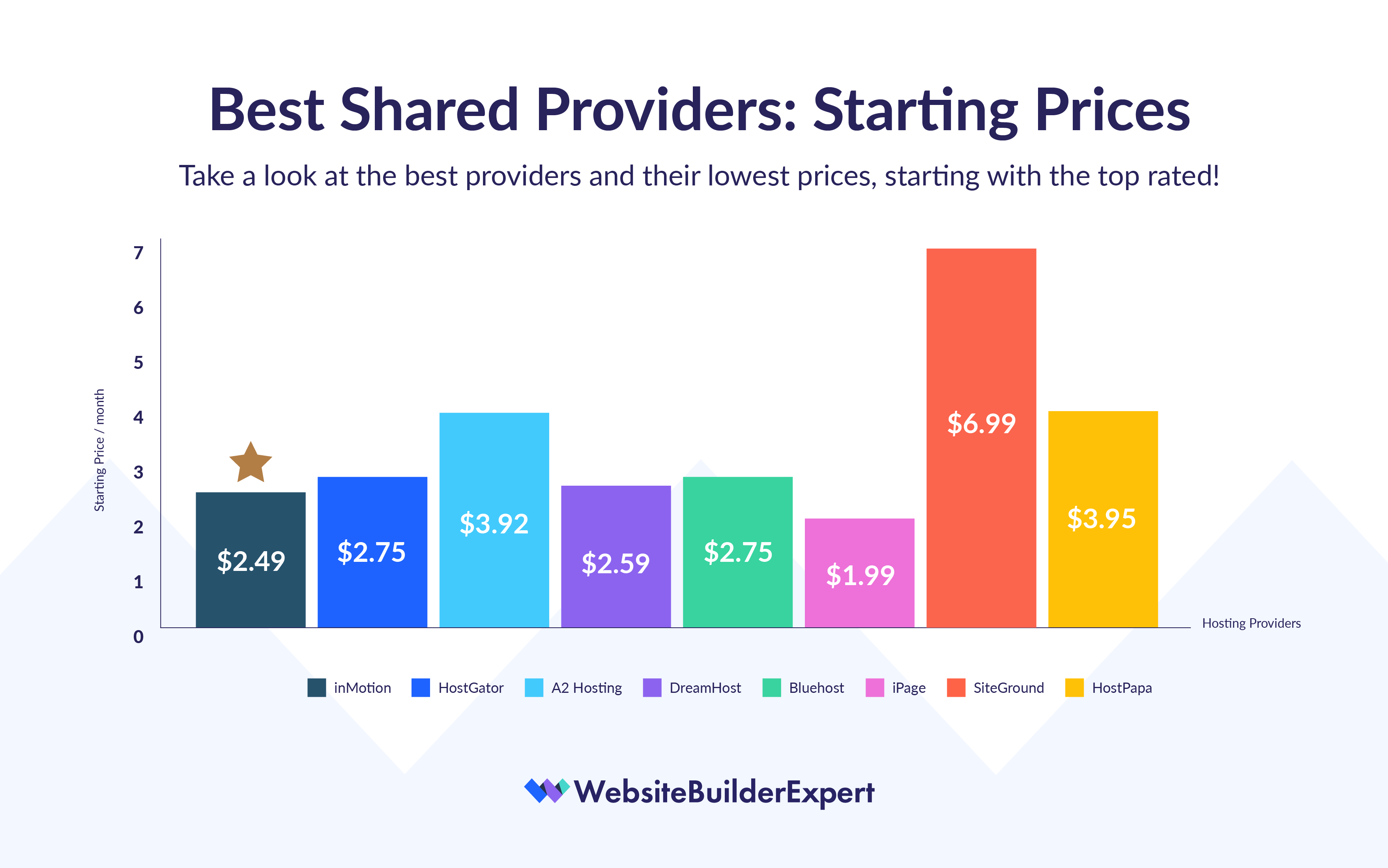 shared hosting prices comparison