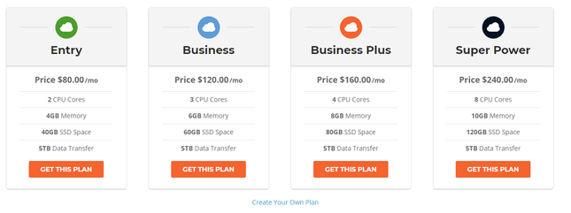 SiteGround cloud hosting prices