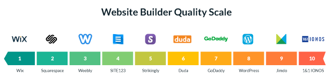 Website Builder Quality Scale
