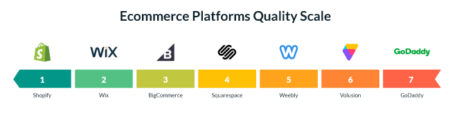 Ecommerce Platforms Quality Scale