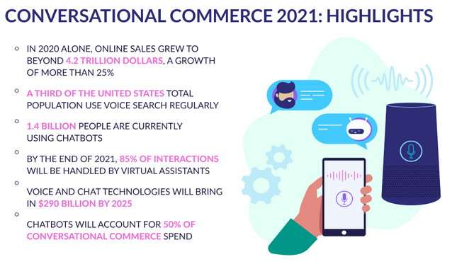 Conversational Commerce statistical Overview in 2021