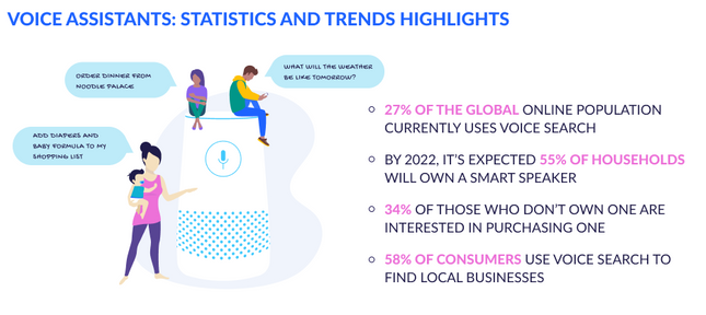Voice Assistants Statistics and Trends
