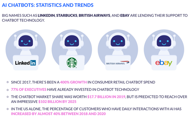 AI CHATBOTS Statistics and Trends