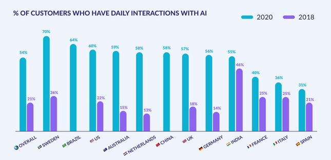 Customer Interaction With AI Chatbots By Country