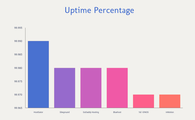 bluehost uptime percentage comparison chart
