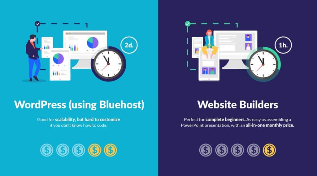 Building websites wordpress v website builders