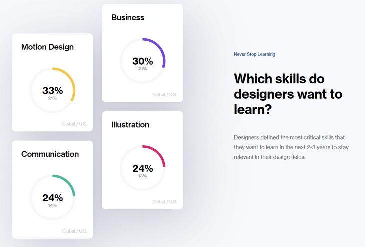 global web design survey