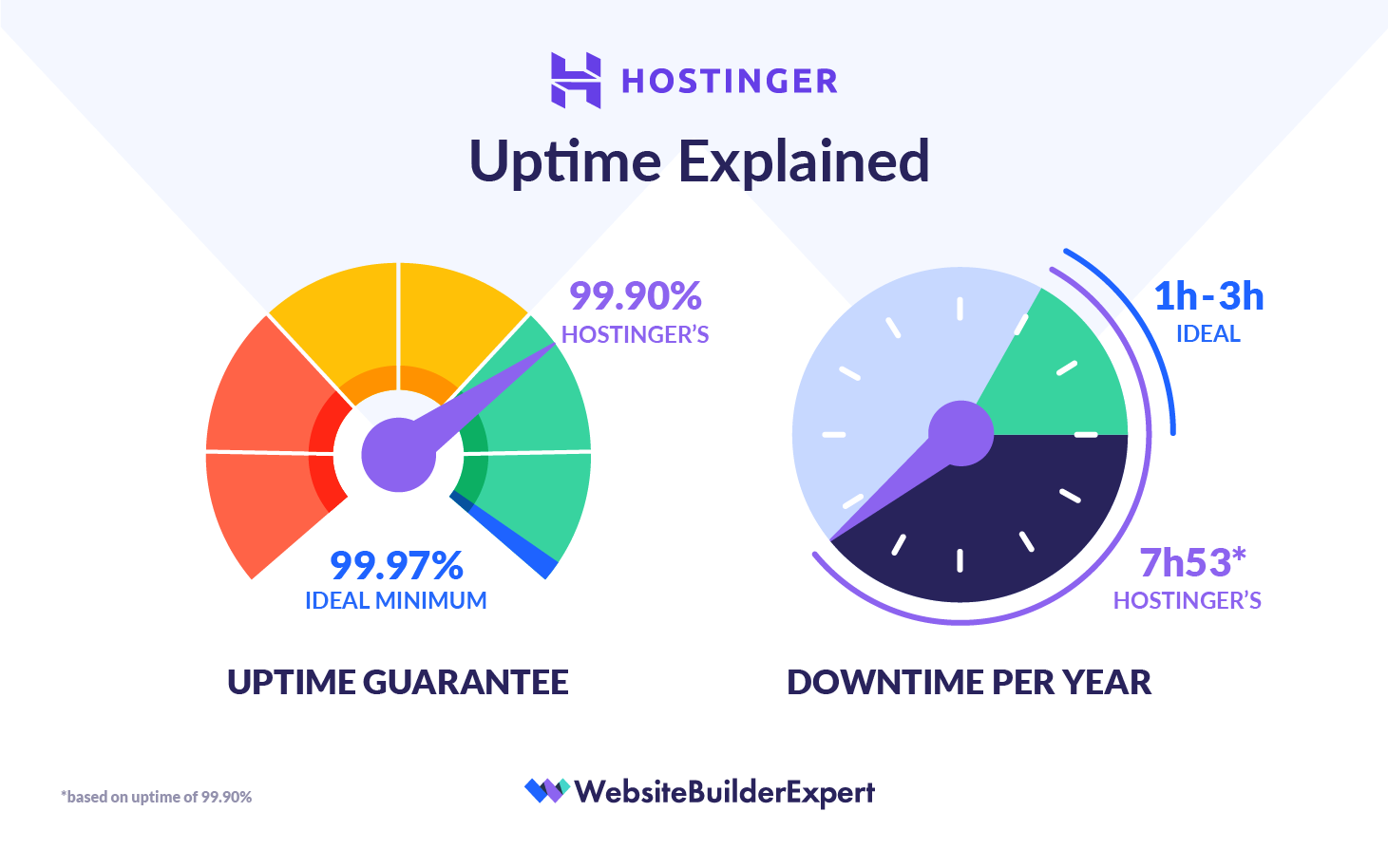 hostinger uptime explained graphic