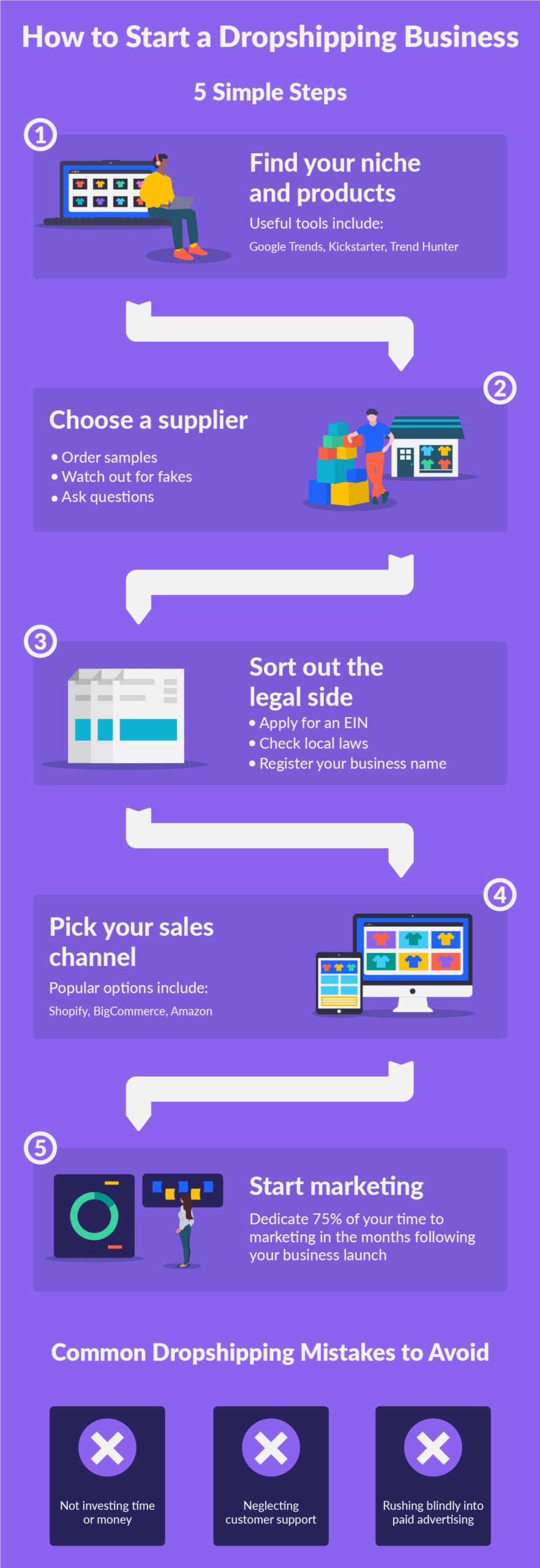 how to start a dropshipping business infographic