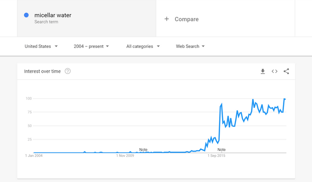 google trends research example