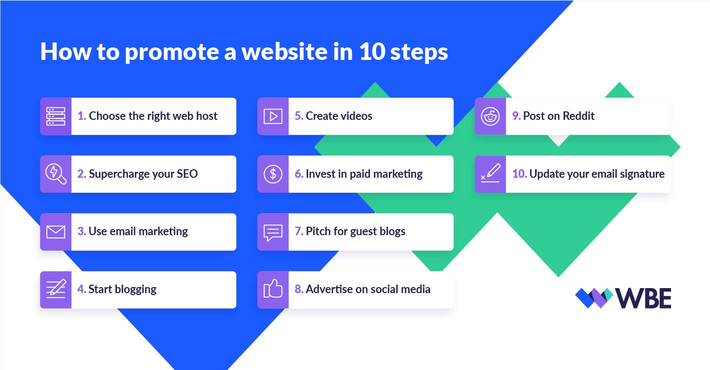 website promotion steps