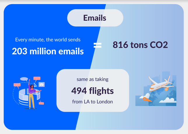 email emissions