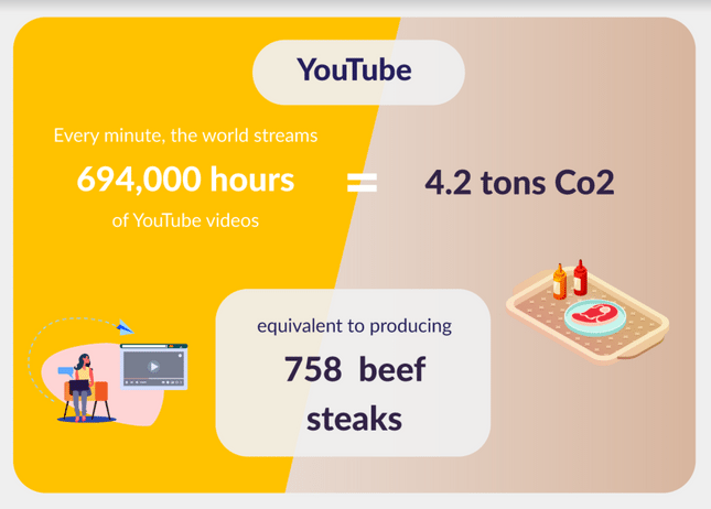 youtube emissions