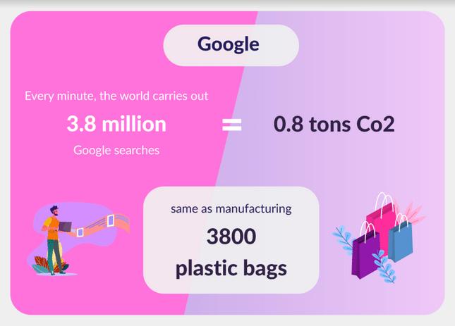 google emissions