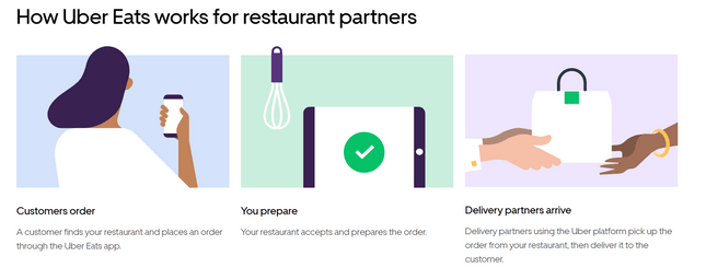 restaurant ordering system uber eats app how it works