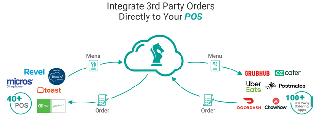 set up food online ordering checkmate pos integration