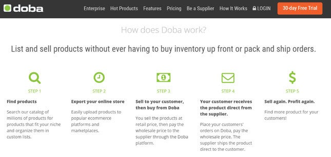 starting an online boutique dropshipping