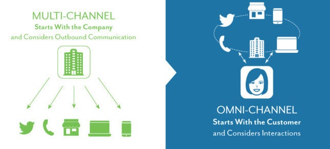 multichannel marketing mcommerce