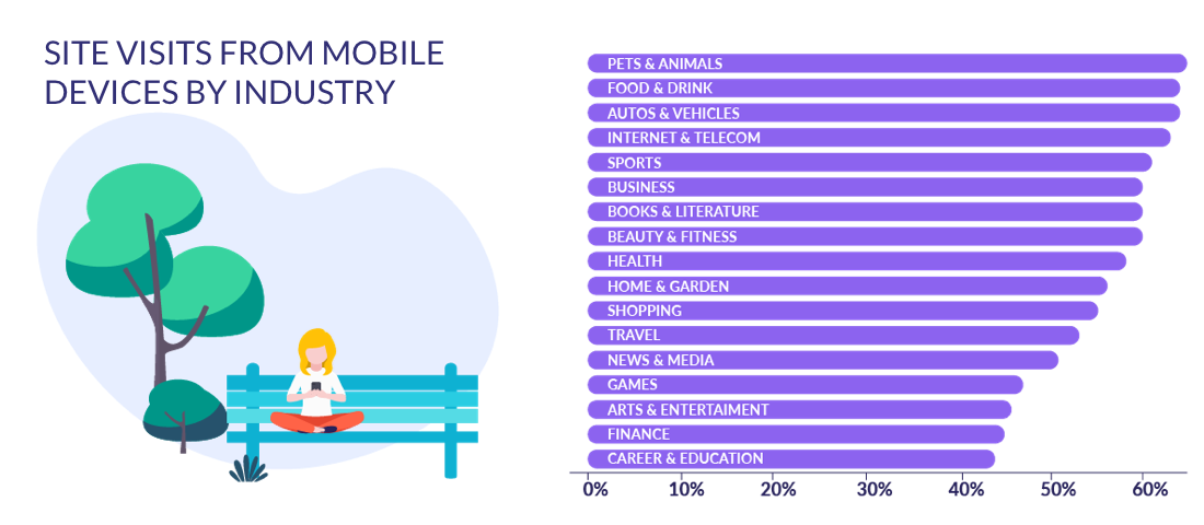 site visits from mobile devices by industry